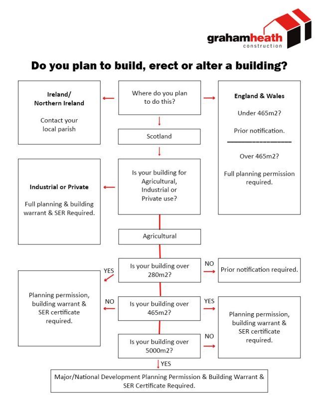 Planning Permission Flowchart